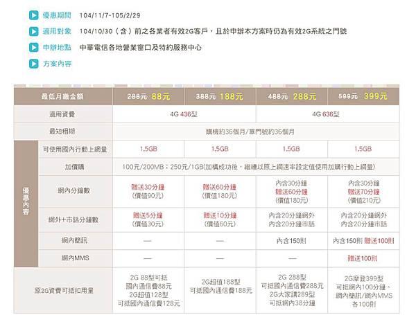 【電信資費】中華電信2G 逗陣來升級方案懶人包